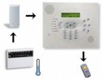 WisDom Wireless TempAlert Emergency Dialer Kit