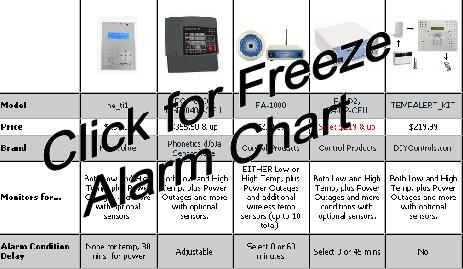 Freeze Alarms Comparison Chart