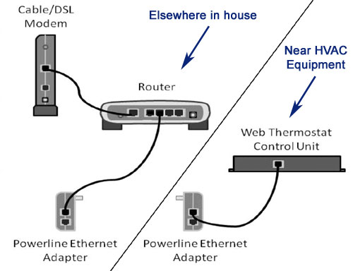 Sample Installation of Powerline Ethernet Bridge Kit with Bayweb Thermostat