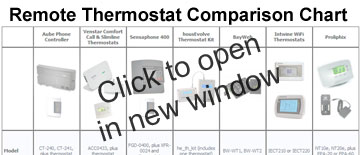 Remote Thermostat Comparison Chart