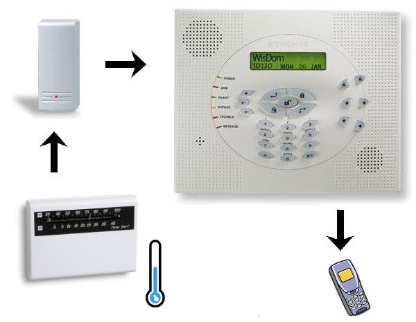 Wireless Temperature Alarm Kit